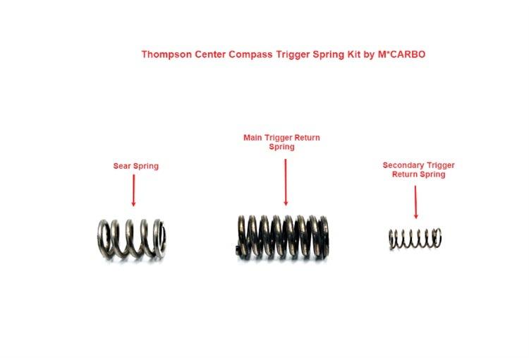 Terkini Tc Compass Trigger